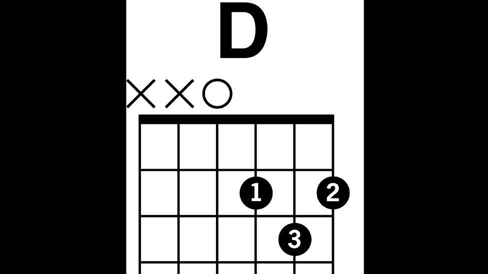 BBC Radio 2 - D major chord - Radio 2 Guitar Season - Guitar Chord Boxes