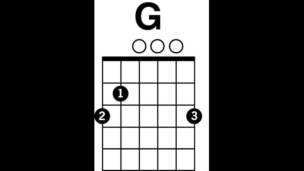 Bbc Radio 2 G Major Chord Radio 2 Guitar Season Guitar Chord Boxes