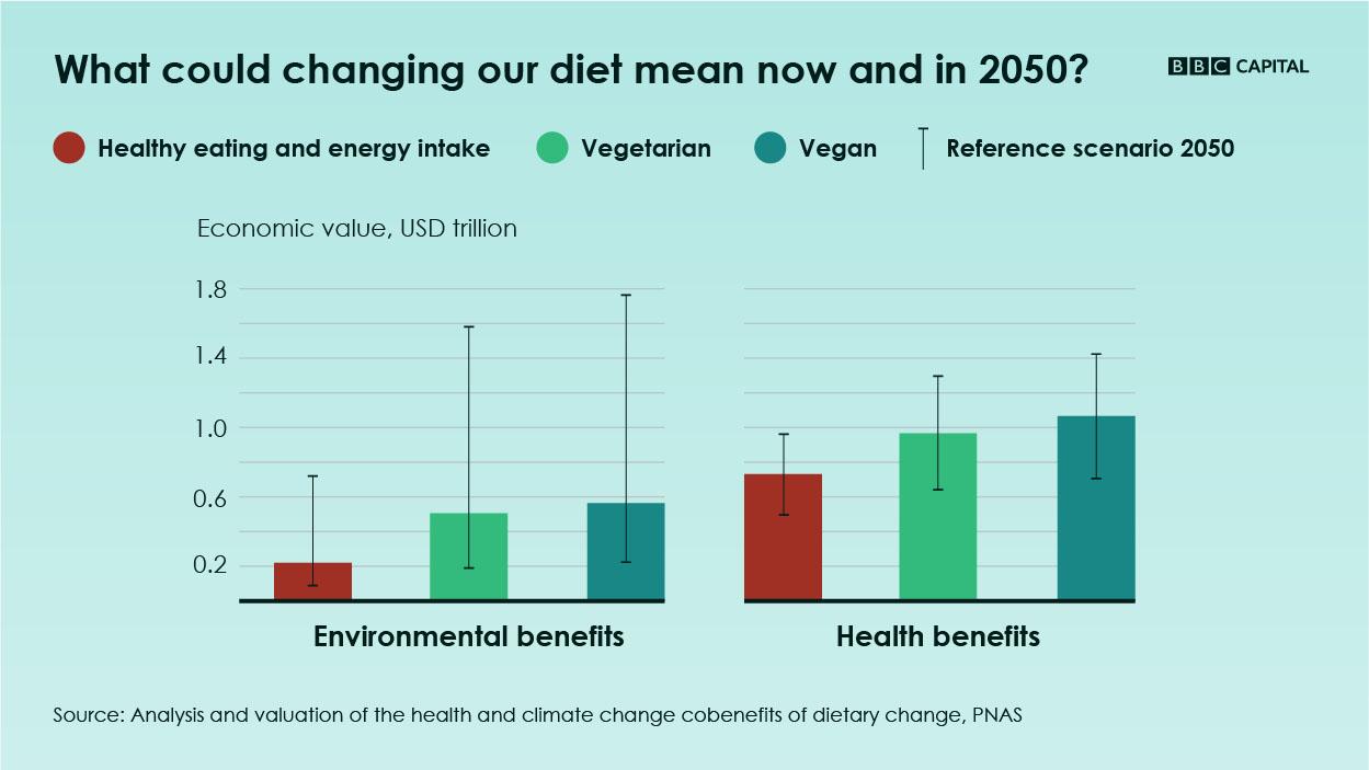 average vegetarian diet cost per person per month