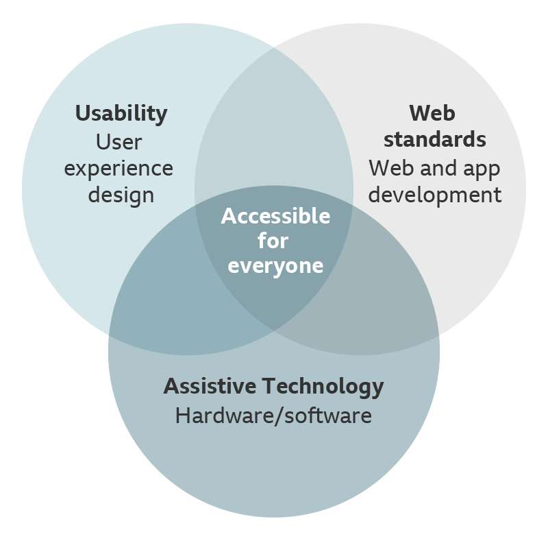 web usability thesis Summary: questions used by w3c as part of wai website redesign project tags: testing, usability evaluation, user research, user-centered design process.
