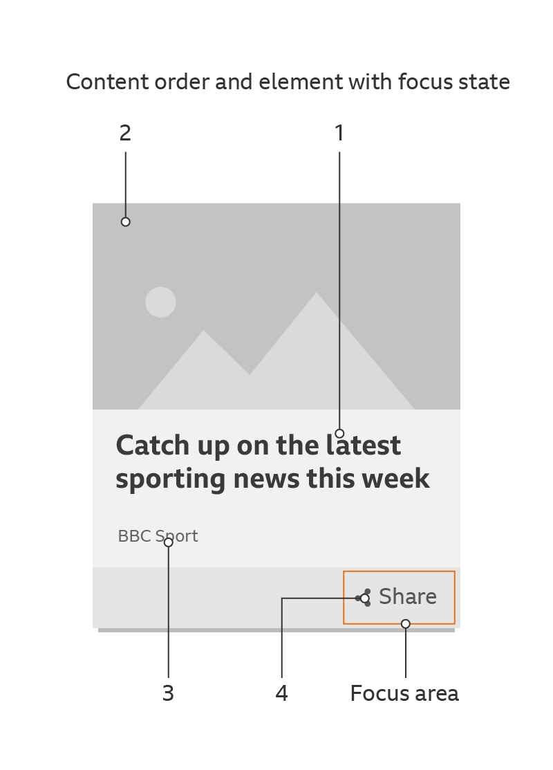 An example of a promos content order and element focus.