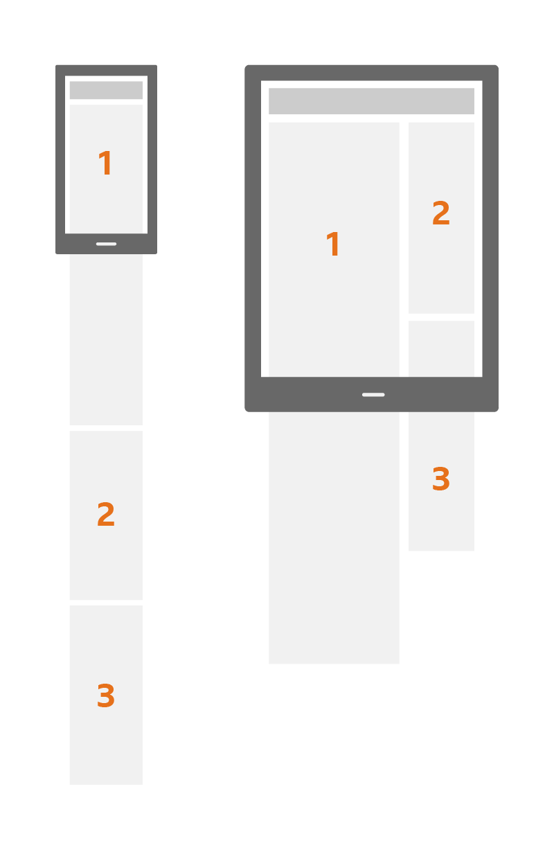 An illustration of prioritising content on a page.