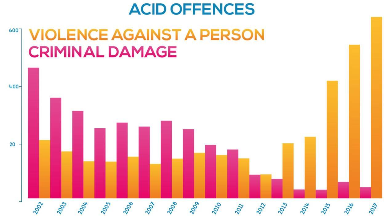 Acid offences against a person and criminal damage 2002-2016