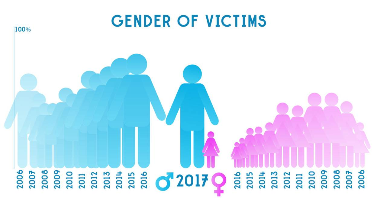 Gender of victims in acid attacks (2006-17)
