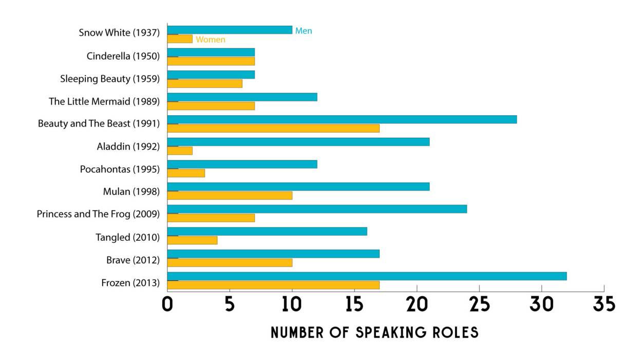 Graph of men and women speaking roles in Disney films