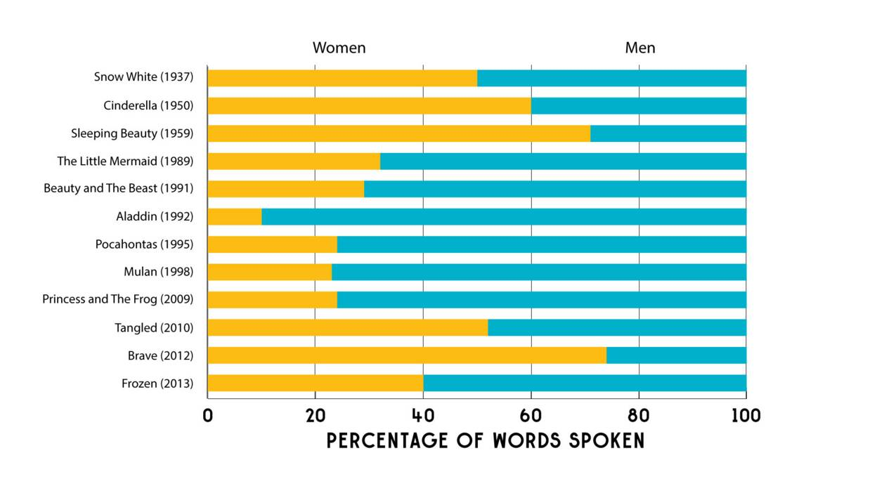 Graph of percent of words spoken by males and females in Disney films