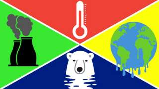 Illustrations of a factory, polar bear, melting globe and thermometer