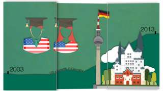 US students grow in Germany