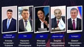 Ўзбекистон президентлигига номзодлар