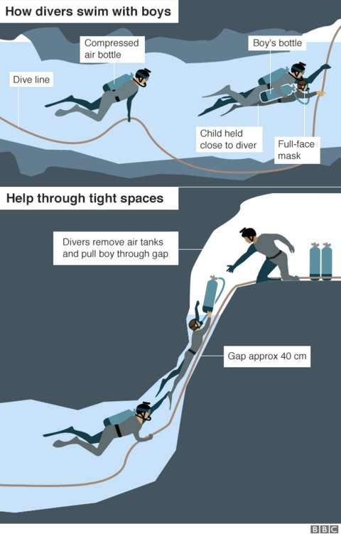 【タイ洞窟救出作戦!】9日も4人を救出  全部で8人救出! 残り5人 ->画像>8枚