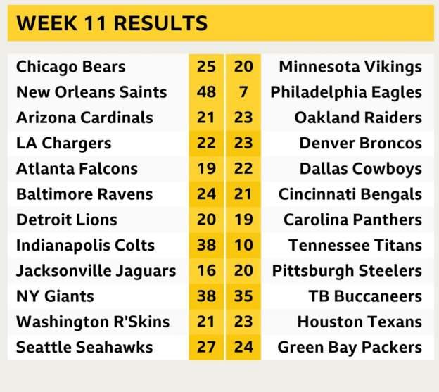 NFL Week 11 Results