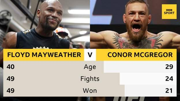 Floyd Mayweather and Conor McGregor head to head