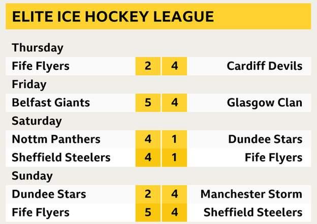 Elite Ice Hockey league results involving Scottish teams