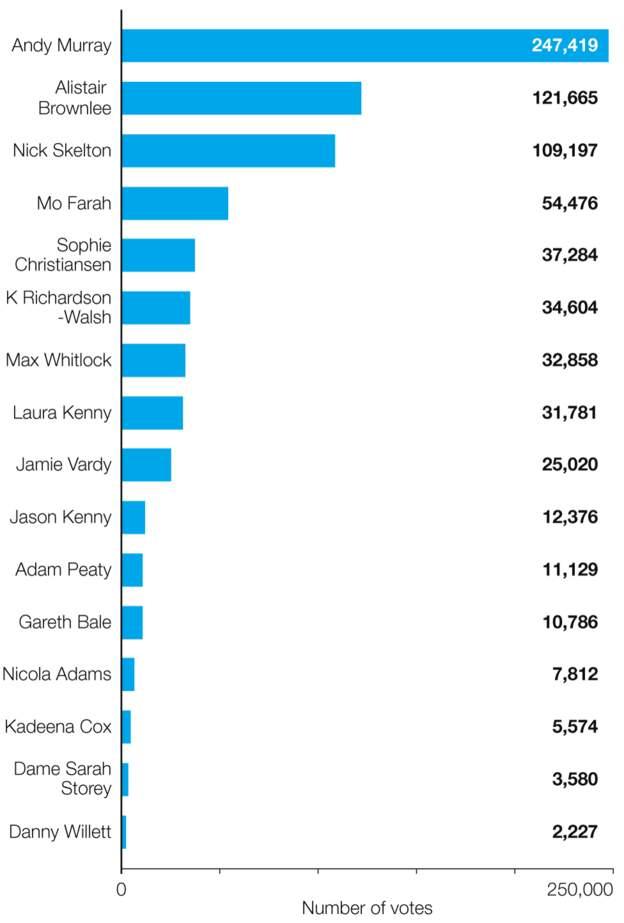 Vote breakdown: Murray 247419, Brownlee 121665, Skelton 109197, Farah 54476, Christiansen 37284, Richardson-Walsh 34604, Whitlock 32858, L Kenny 31781, Vardy 25020, J Kenny 12376, Peaty 11129, Bale 10786, Adams 7812, Cox 5574, Storey 3580, Willett 2227