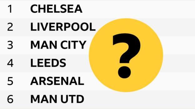Premier League 2020 21 Your Predictions For This Season S Table Bbc Sport