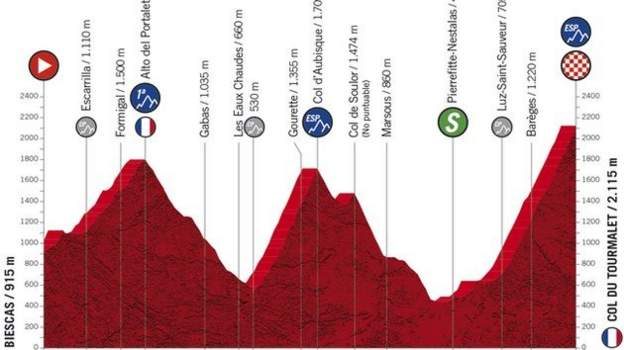 Vuelta a Espana: Stage guide and riders to watch