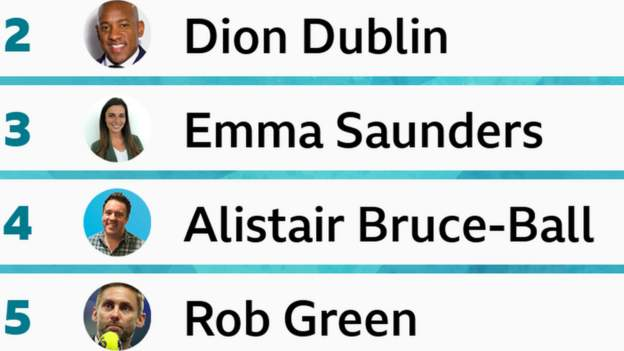 Euro 2020: Lawro takes on BBC Radio 5 Live pundits, presenters and commentators to predict the final round of group games - bbc