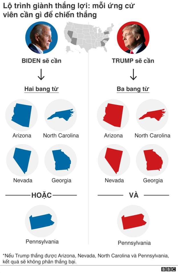 mấy tiểu bang kiểm phiếu bầu cử chưa xong .... C160699c-5644-4ab8-9d79-1f60940db612