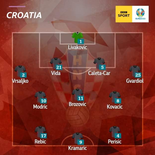 EURO 2020 - Group D 54f2f690-d0b7-4106-a52e-b0337534b7e0
