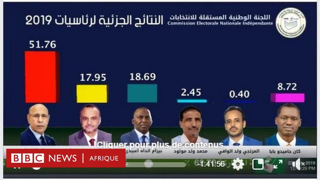 En Mauritanie, Ghazouani en tête, l'opposition conteste - BBC News ...