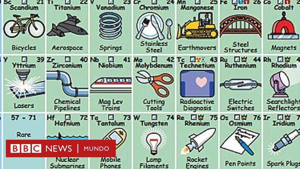 la tabla peridica que te dice para qu sirve cada elemento bbc mundo - Tabla Periodica De Los Elementos Quimicos Y Sus Aplicaciones