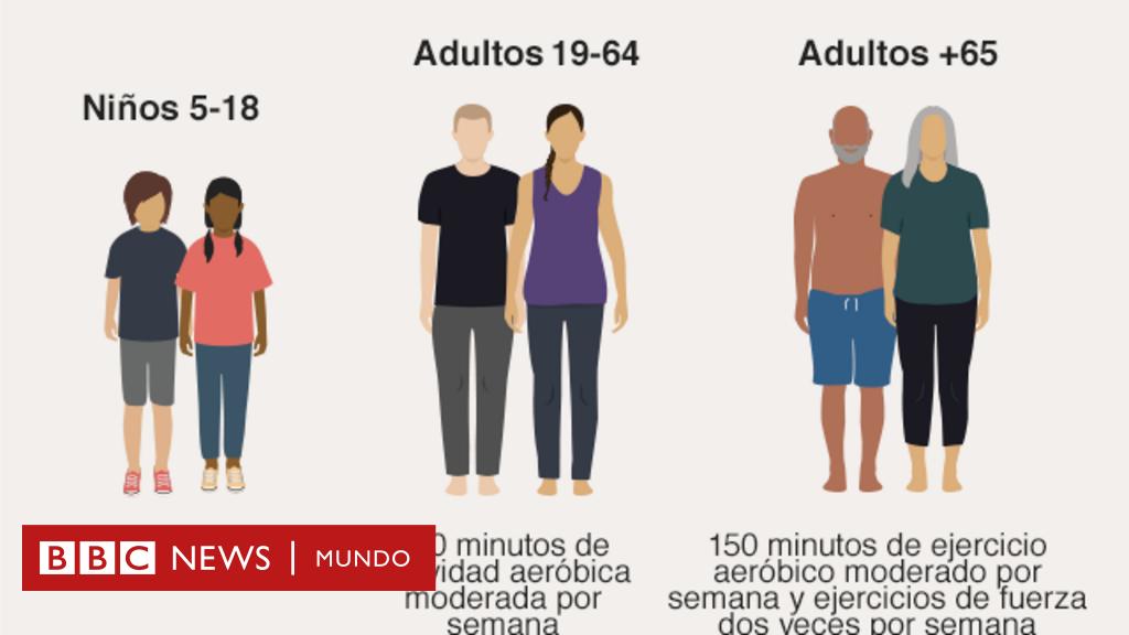 3 Gráficos Que Muestran Cuánto Ejercicio Se Hace En El Mundo Y América Latina Y Cuánto Deberías Hacer Tú Bbc News Mundo
