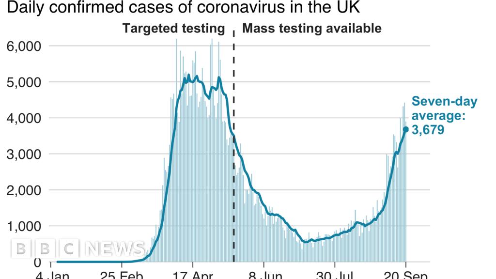 Coronavirus: Scientists' warning, impact on schools and rail deal - BBC News