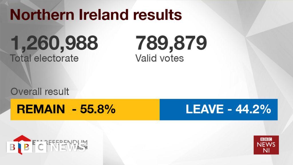 EU referendum: Northern Ireland votes to Remain - BBC News