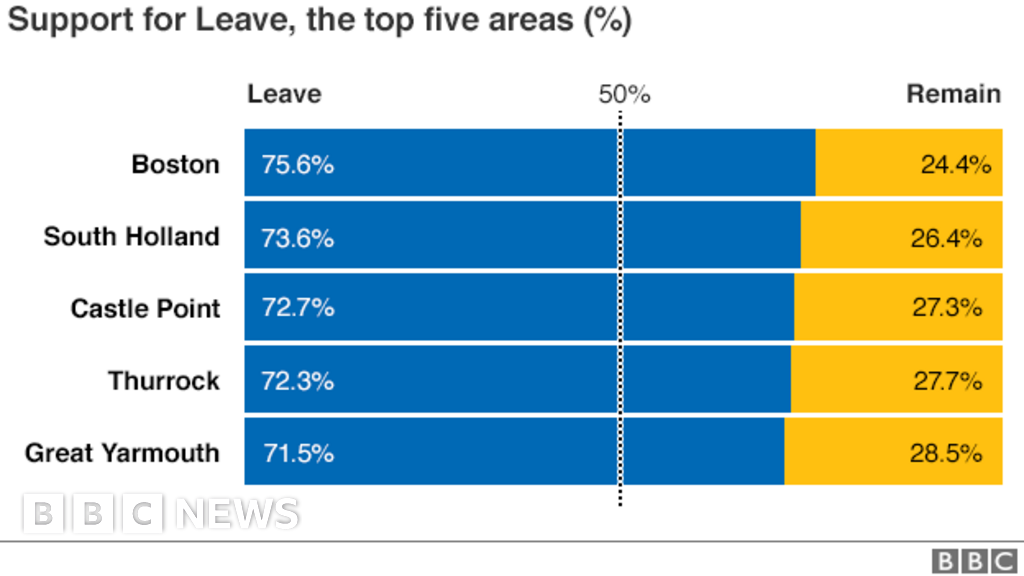 eu referendum the result in maps and charts bbc news