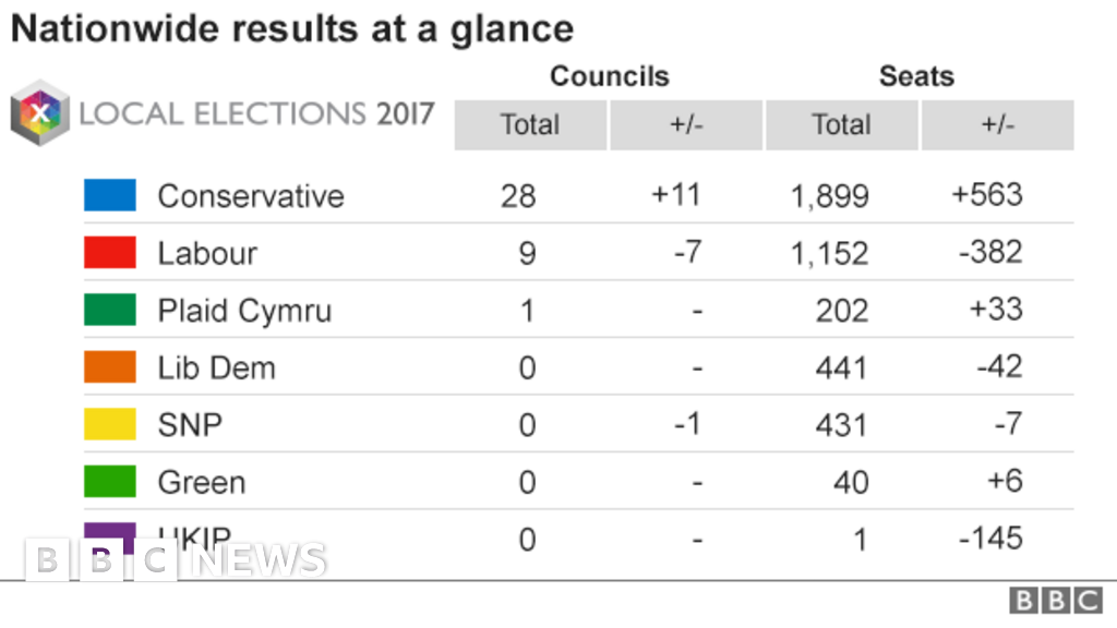Local elections 2017: The results mapped - BBC News