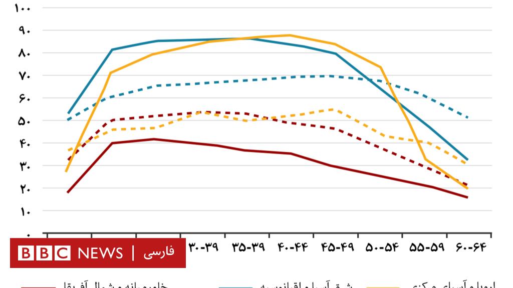 چرا مشارکت زنان خاورمیانه در بازار کمتر از بقیه دنیاست؟