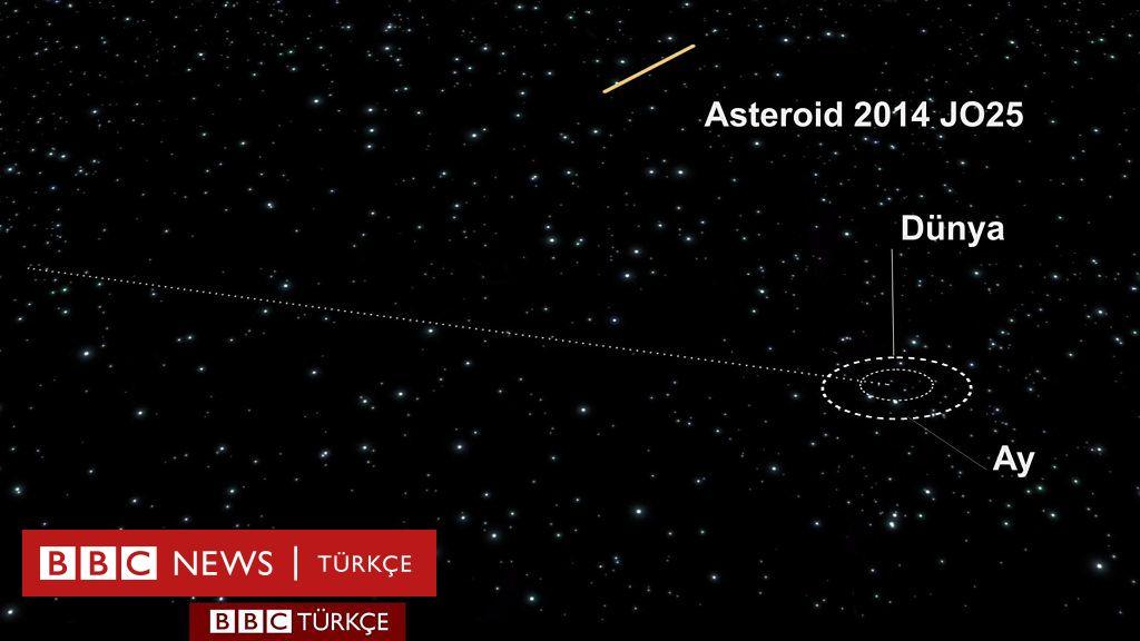asteroid 2014 ttx - 1024×576
