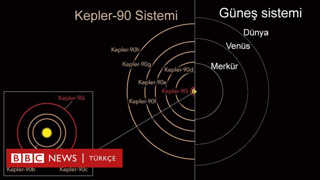 NASA, Güneş Sistemi'nin ikizini buldu: Kepler-90 - BBC ...
