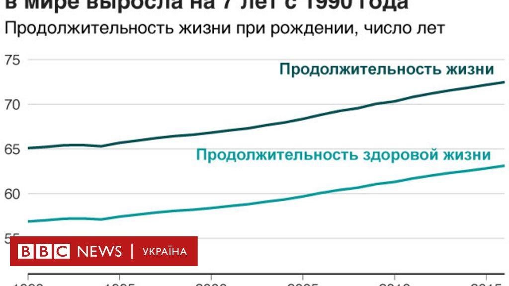 Средняя продолжительность жизни в англии