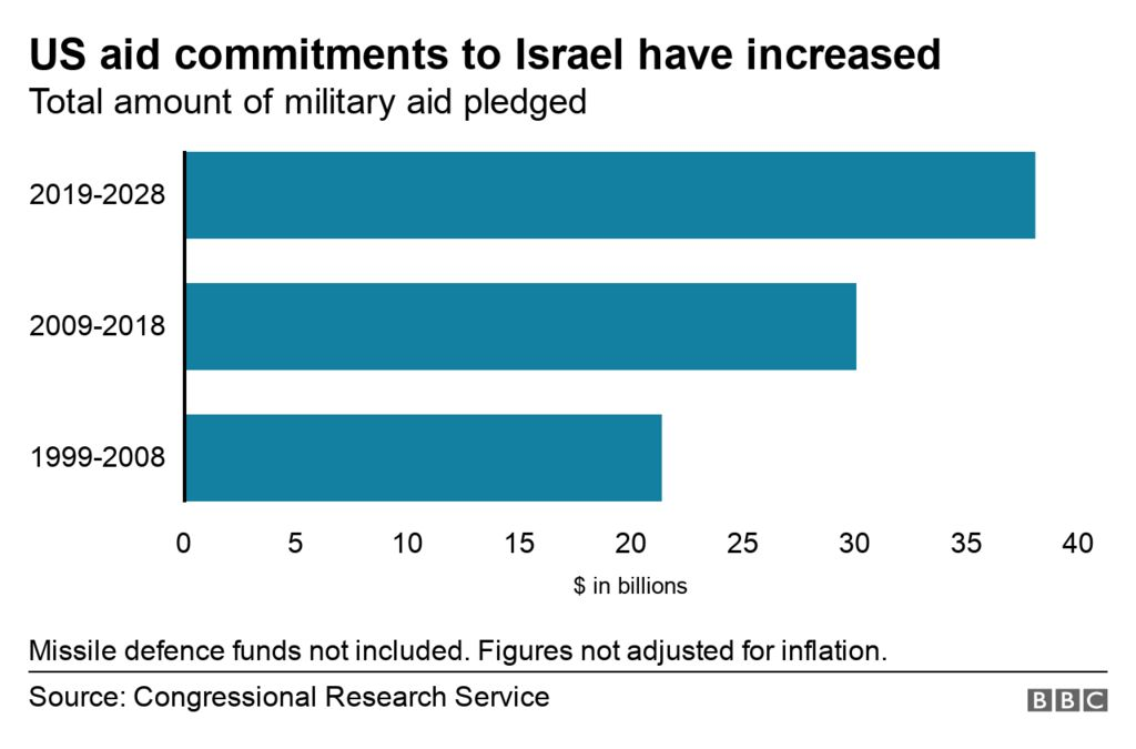 Democratic party query amount of aid sent to Israel