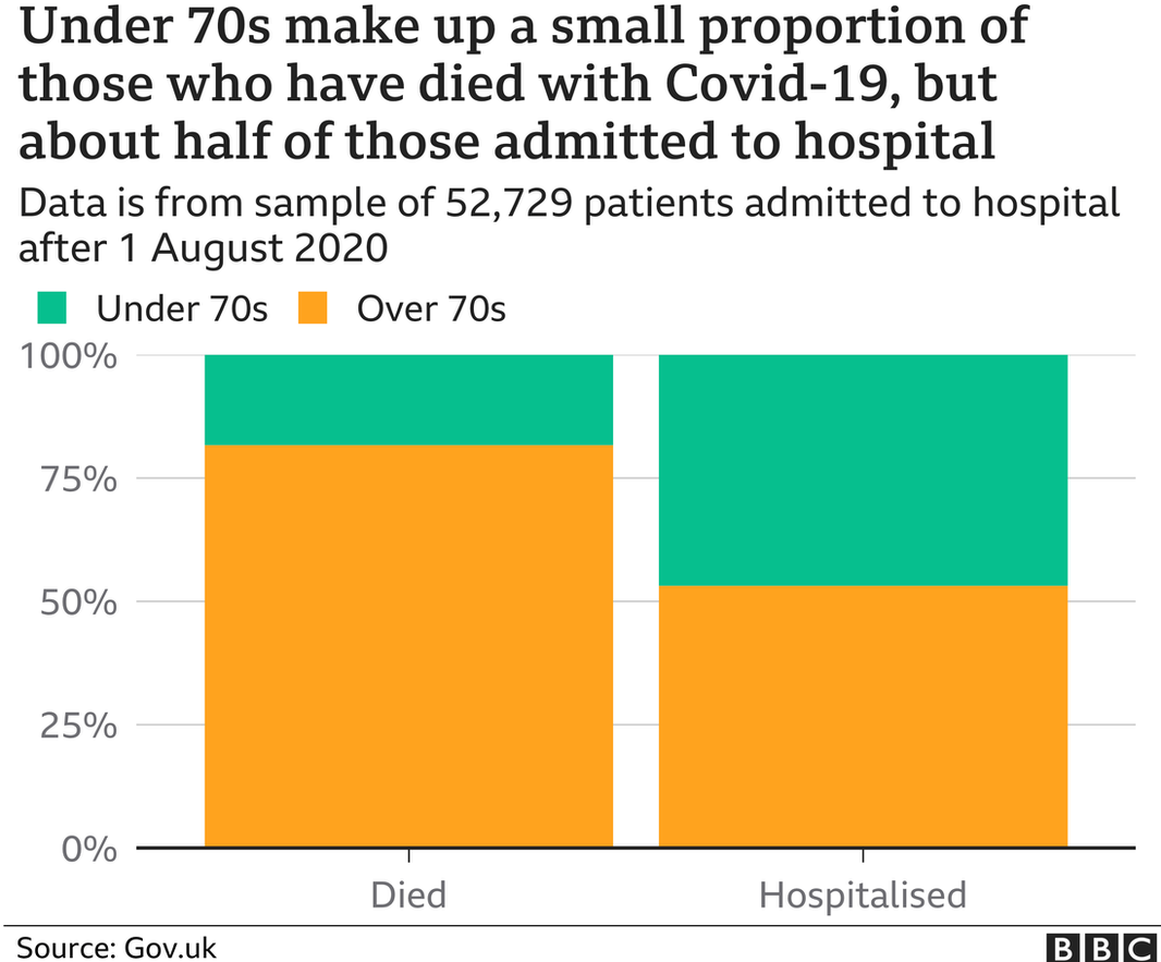 Graph showing under-70s make up small proportion of those who have died with Covid-19 but about half of those admitted to hospital
