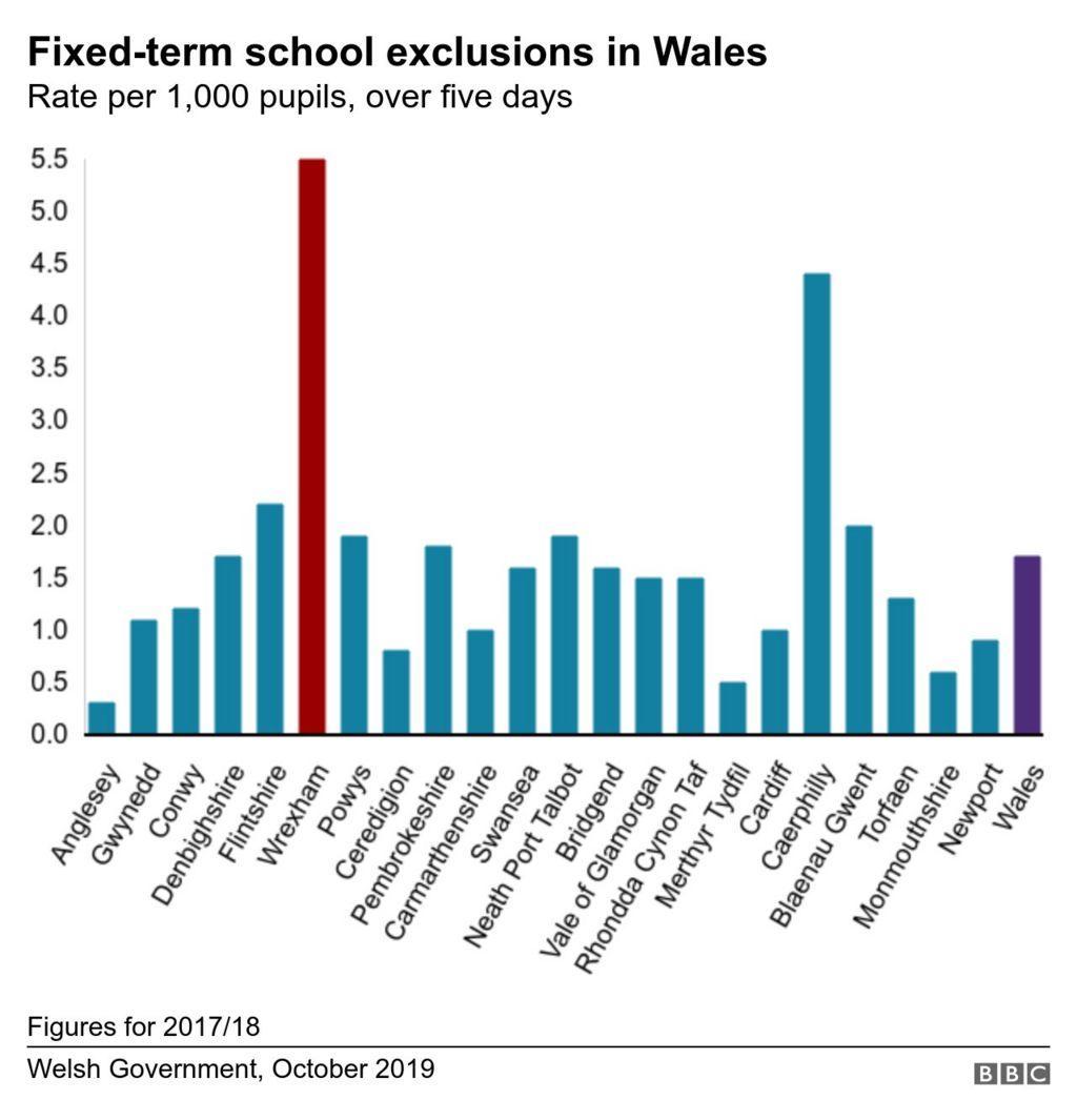 School exclusion graphic