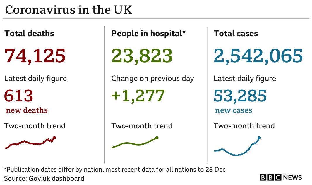 Chart showing the latest UK coronavirus data