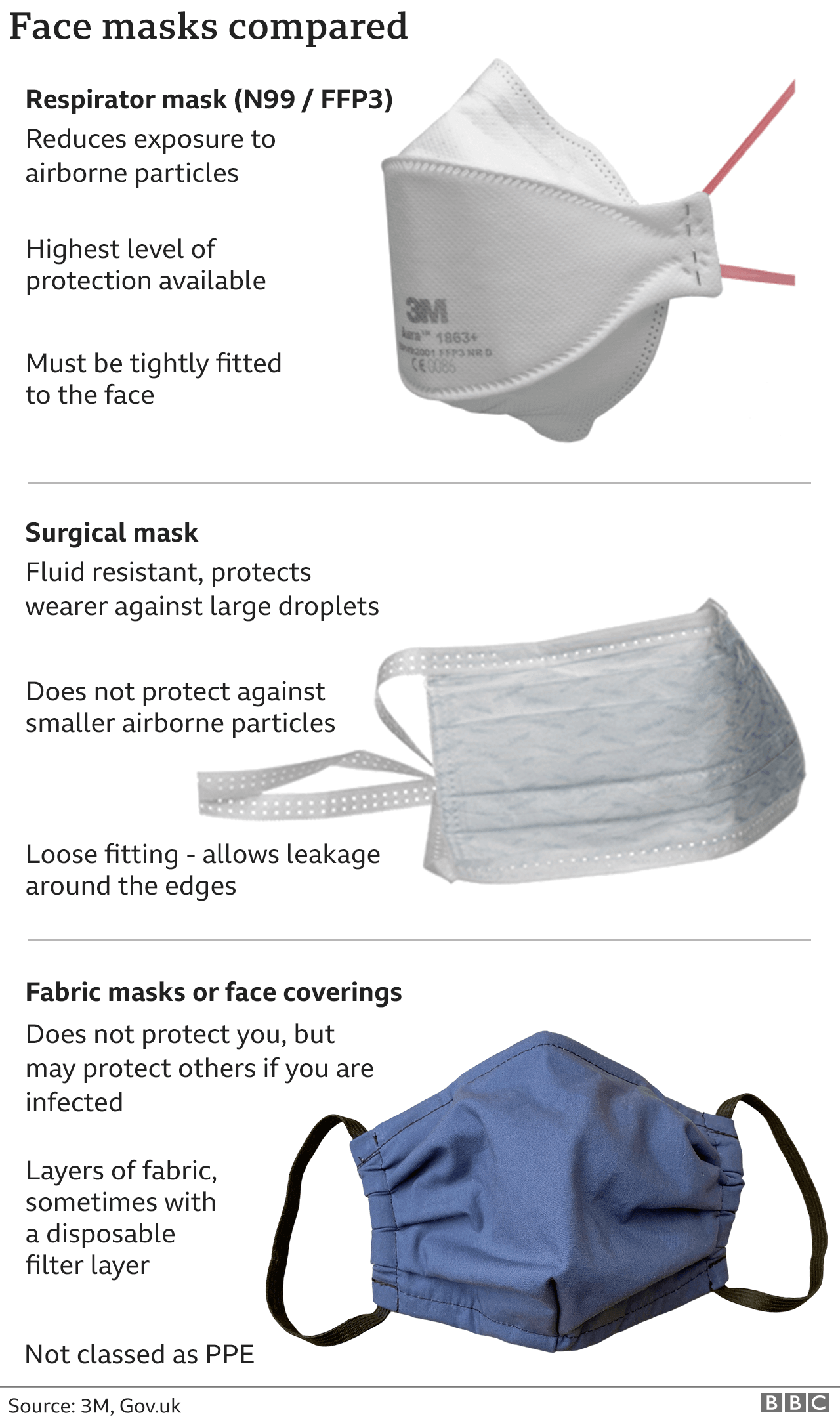 Graphic comparing three types of mask.