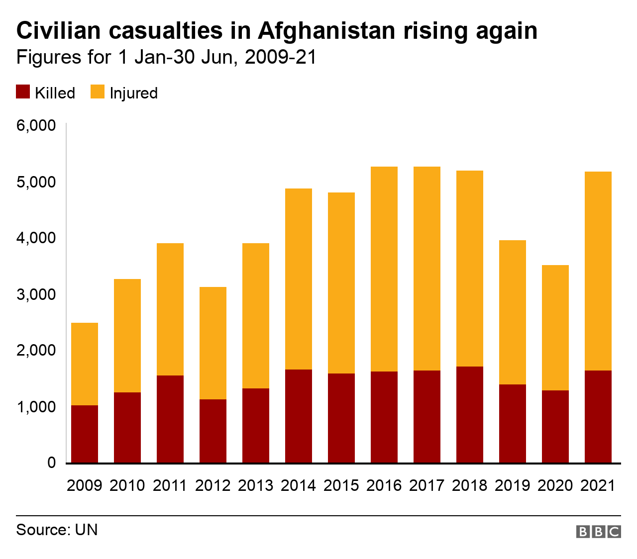 Graph showing UN figures on Afghan civilian casualties from 2009 to 2021