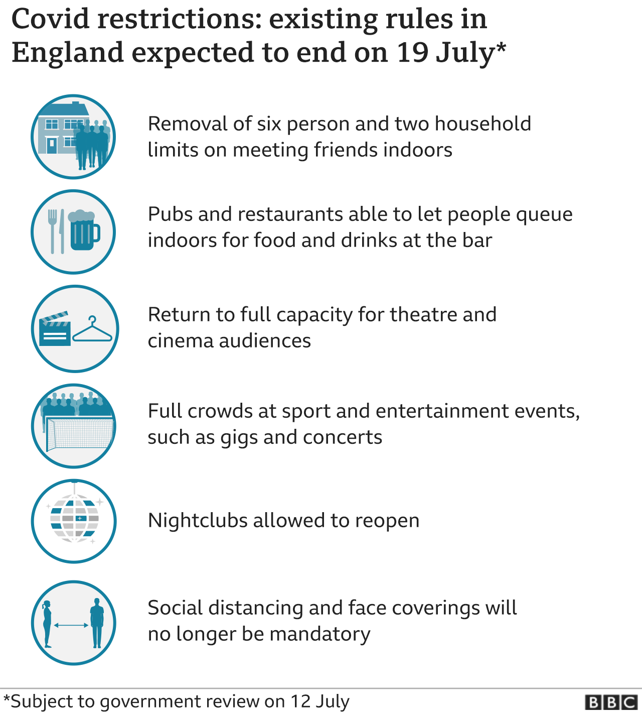 Graphic showing rules expected to be in place on 19 July