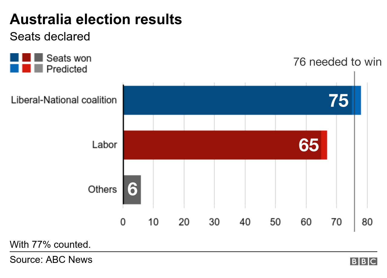 Graphic: Australian election results