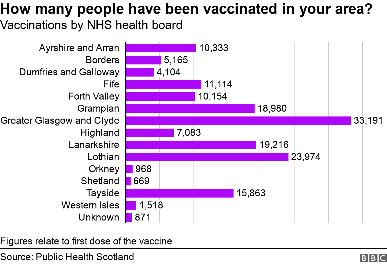 vaccines graph