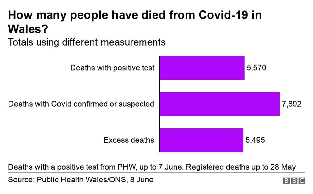 Chart showing deaths by different measures