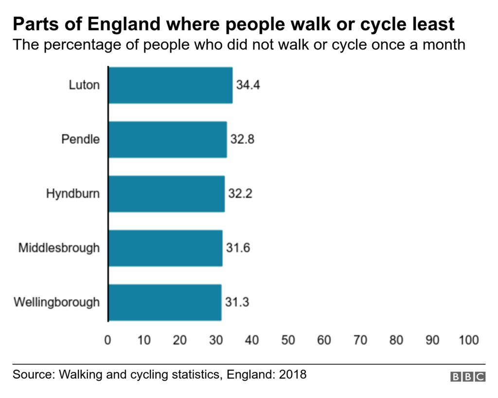 Bar chart showing the areas where the highest percentages of survey respondents did not walk/cycle once per month