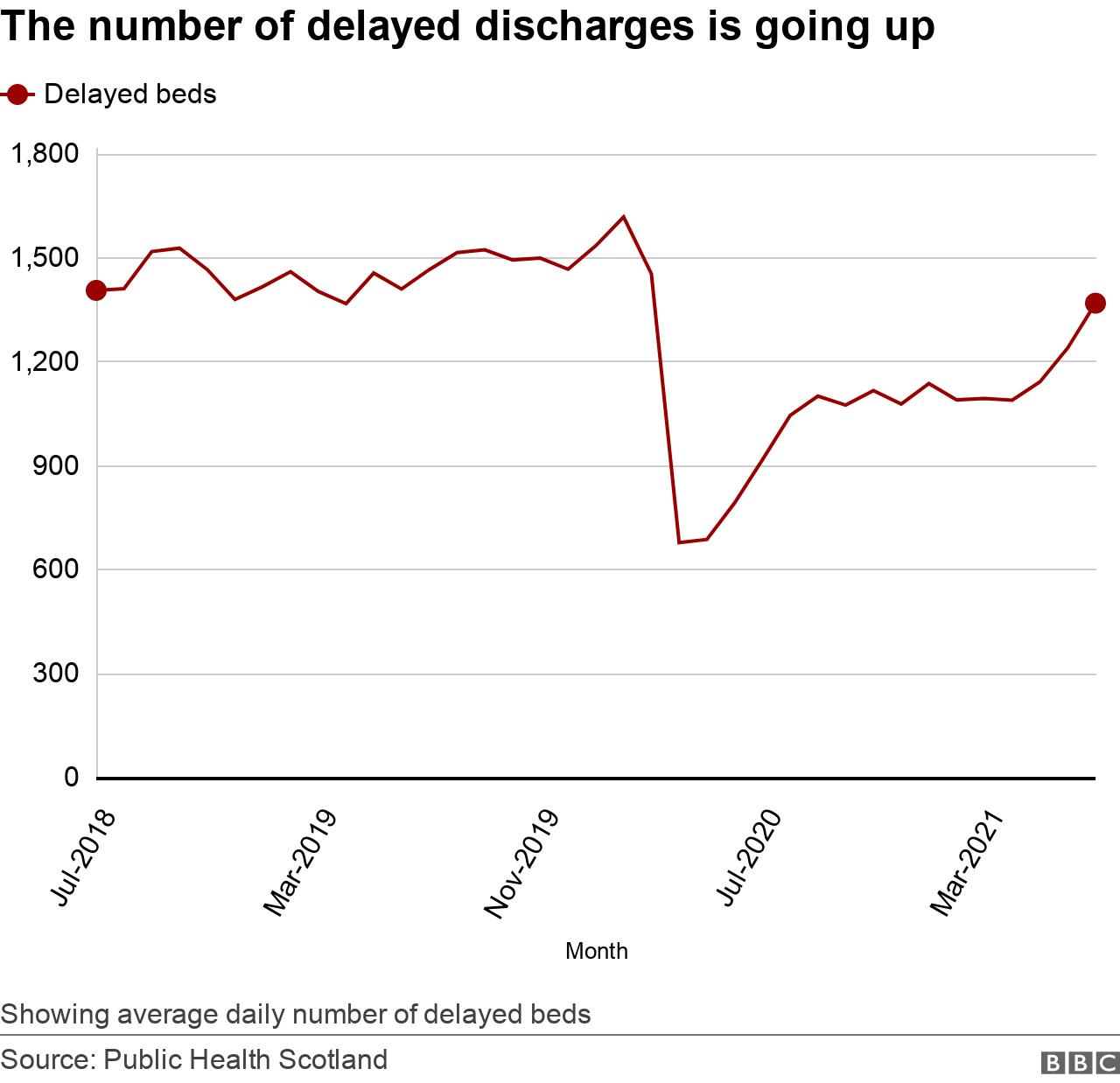 Delayed discharges