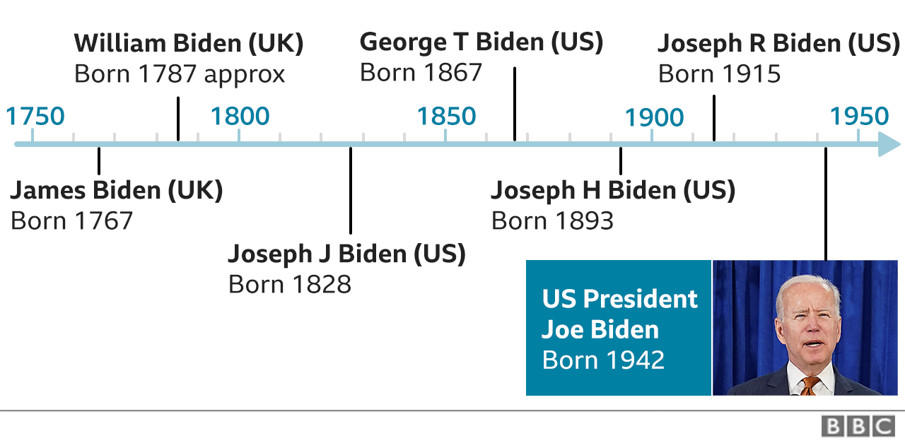 A timeline of Joe Biden's male lineage
