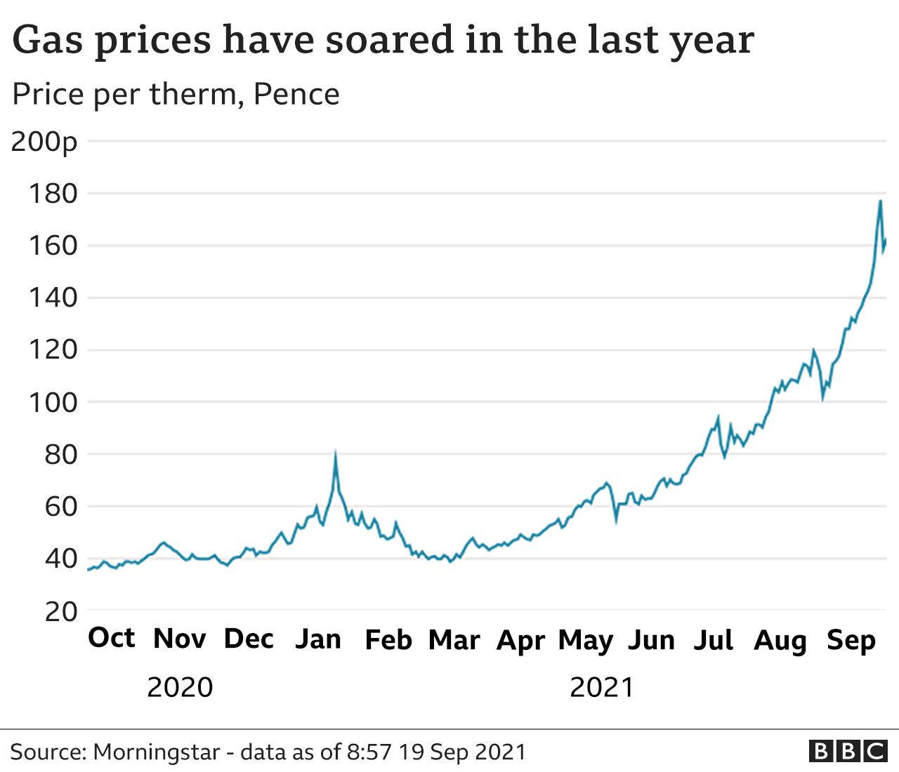 Wholesale gas prices