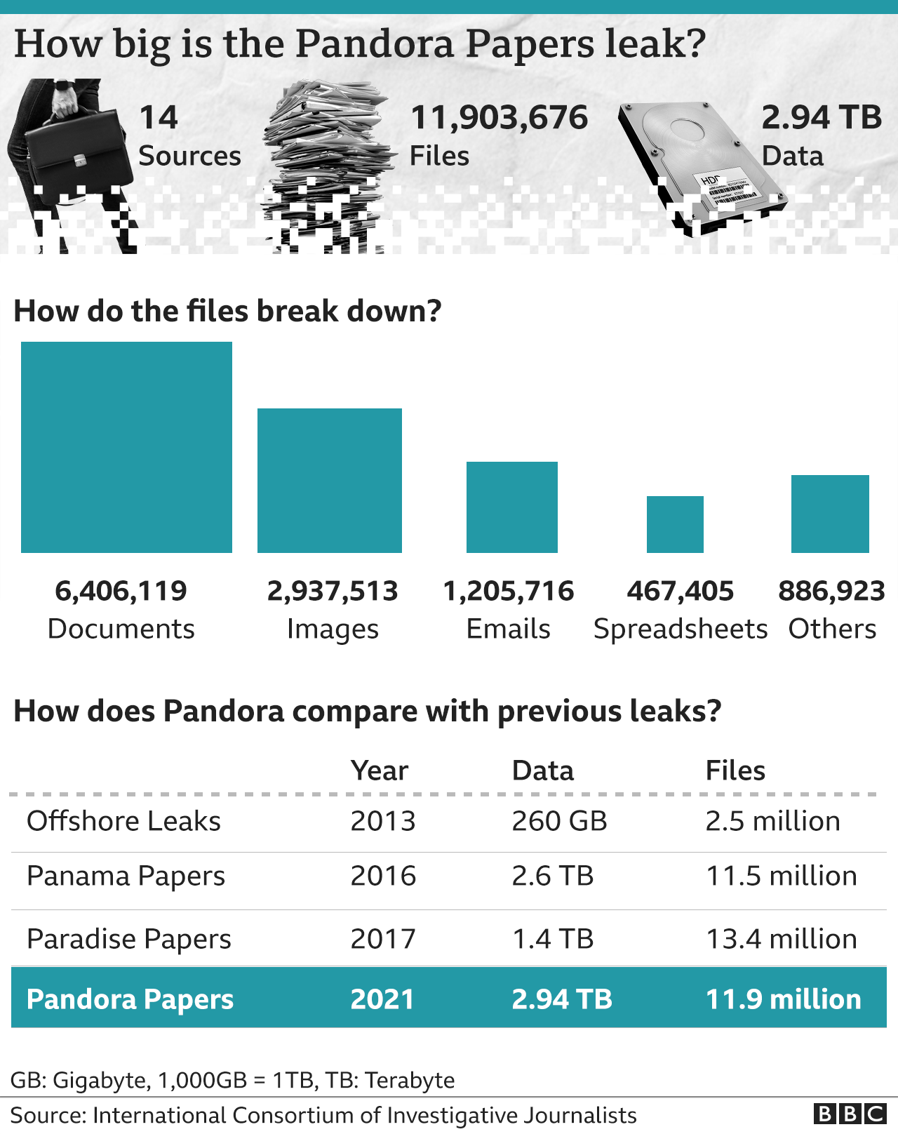 How big is the Pandora Papers leak graphic