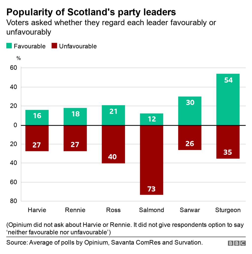 graph of leader popularity